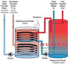 Dầu truyền nhiệt HS Thermall Oil 32